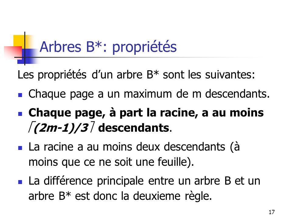 Arbres B*: propriétés Les propriétés d'un arbre B* sont les suivantes: