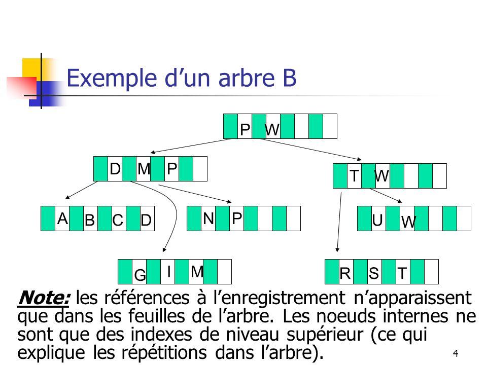 Exemple d'un arbre B P. W. D. M. T. A. B. C. G. I. N. U. R. S. Note: les références à l'enregistrement n'apparaissent.