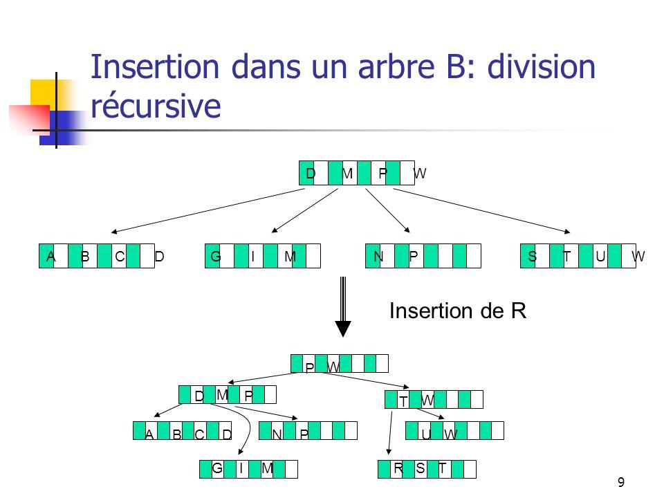 Insertion dans un arbre B: division récursive