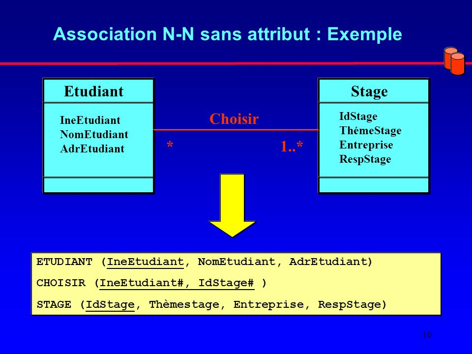 Association N-N sans attribut : Exemple