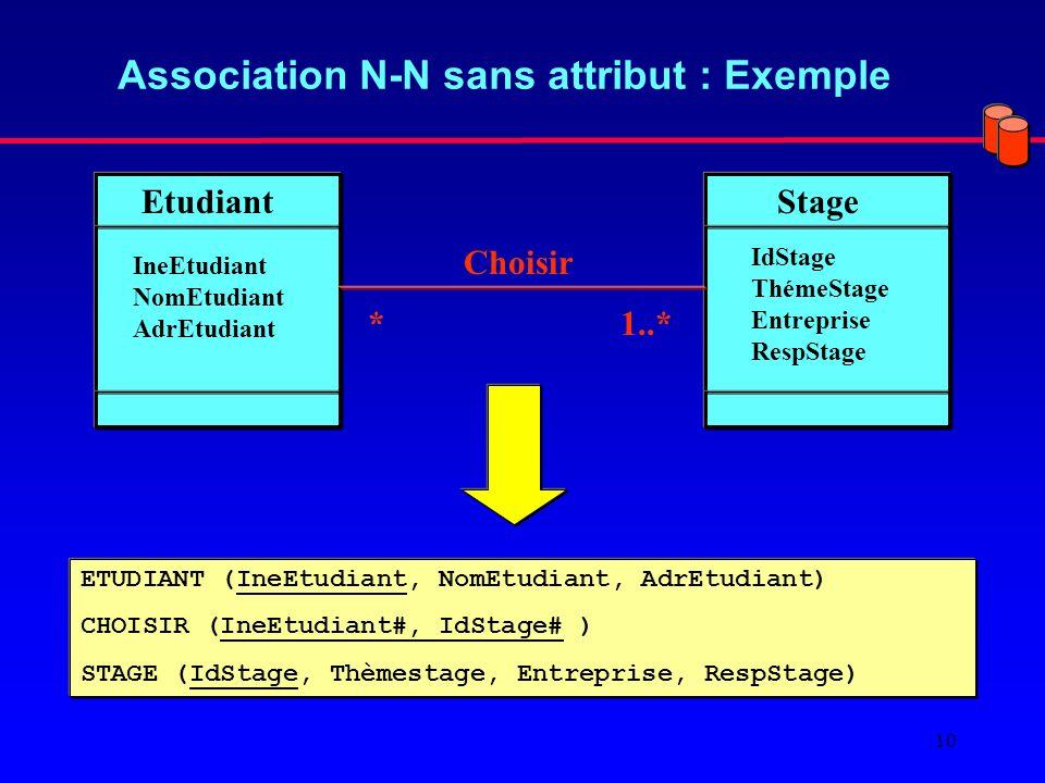 Association N-N sans attribut : Exemple