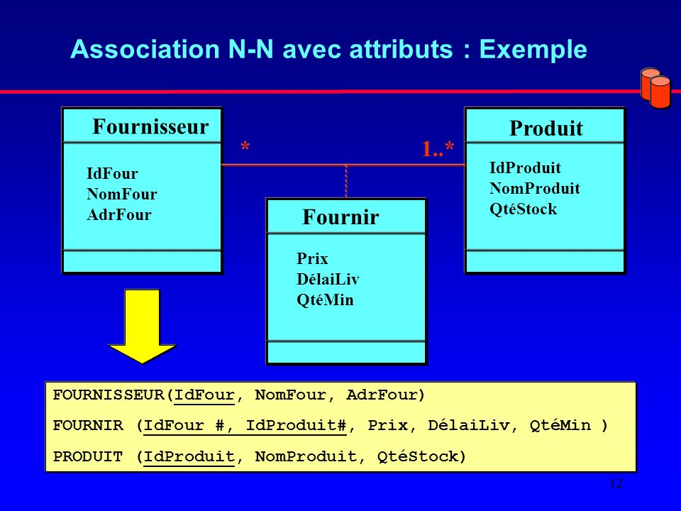 Association N-N avec attributs : Exemple