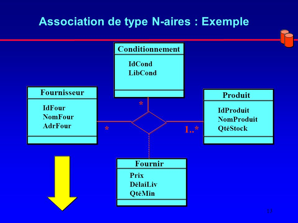 Association de type N-aires : Exemple