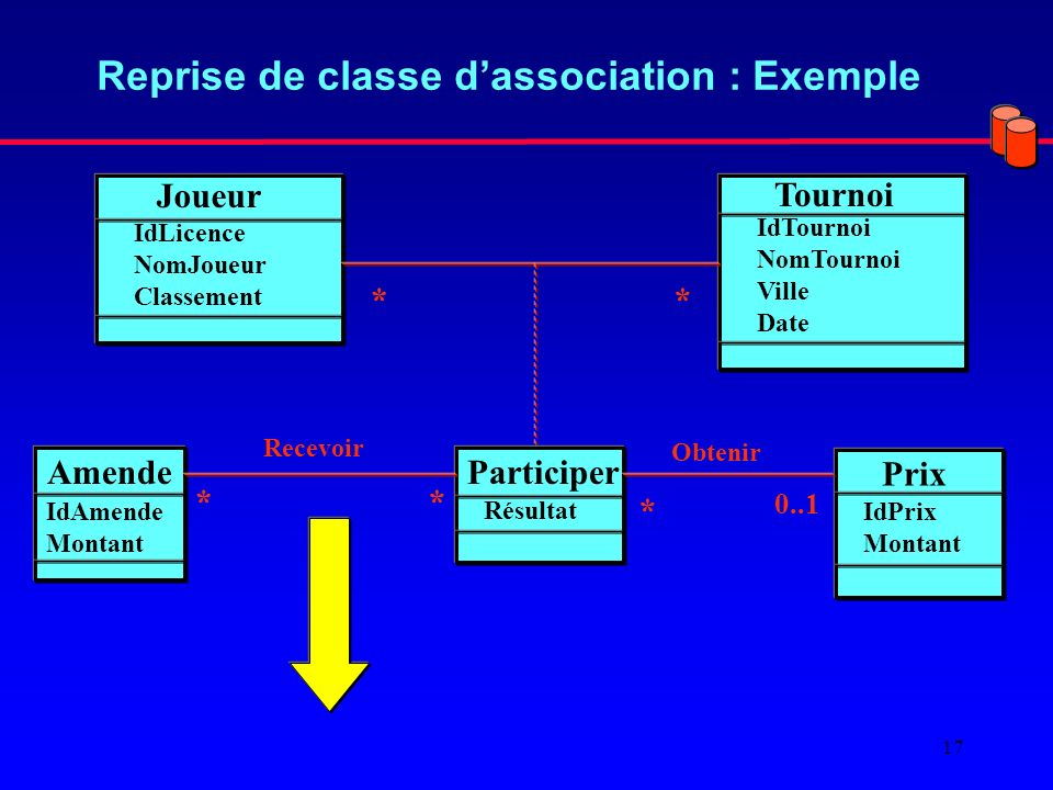 Reprise de classe d'association : Exemple