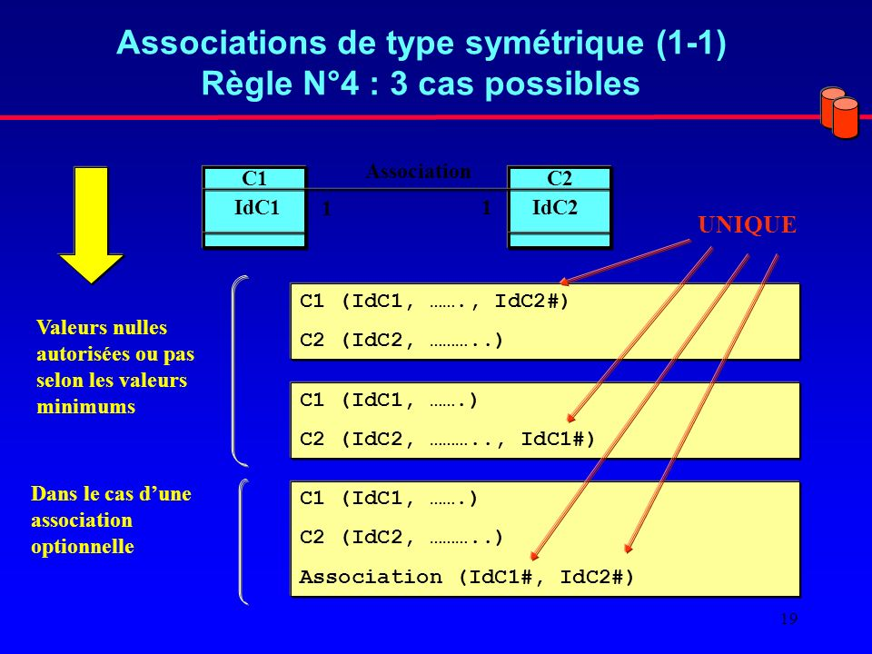 Associations de type symétrique (1-1) Règle N°4 : 3 cas possibles
