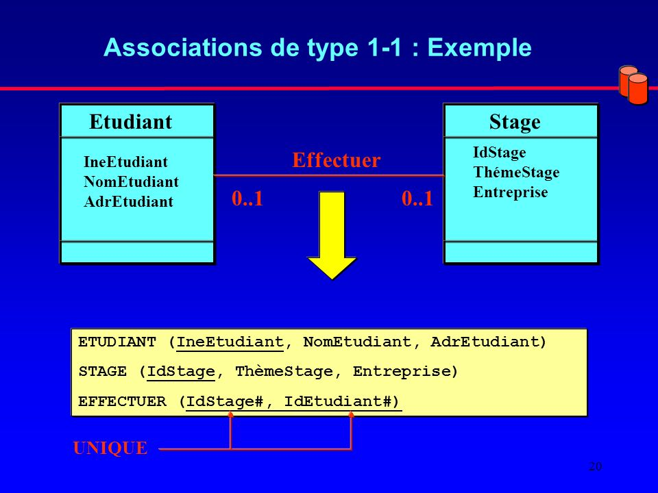 Associations de type 1-1 : Exemple