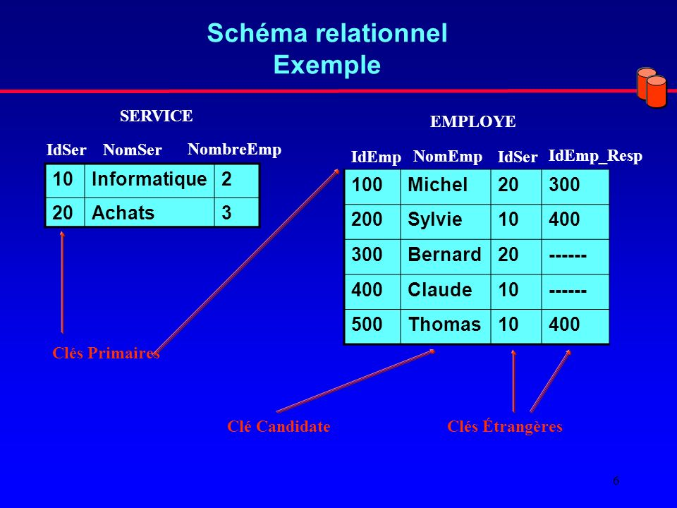 Schéma relationnel Exemple