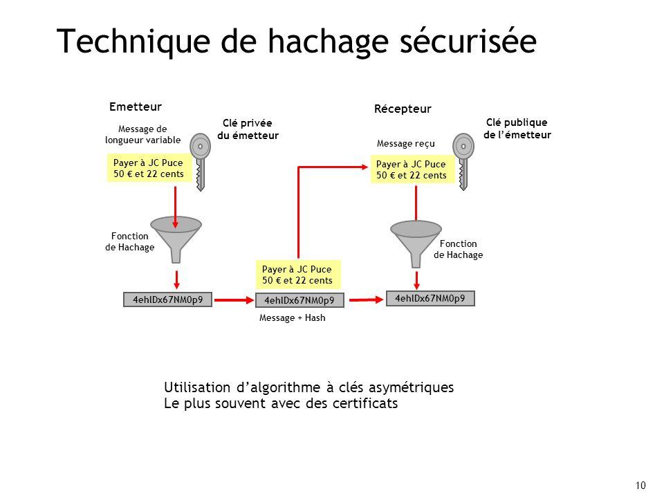 Technique de hachage sécurisée