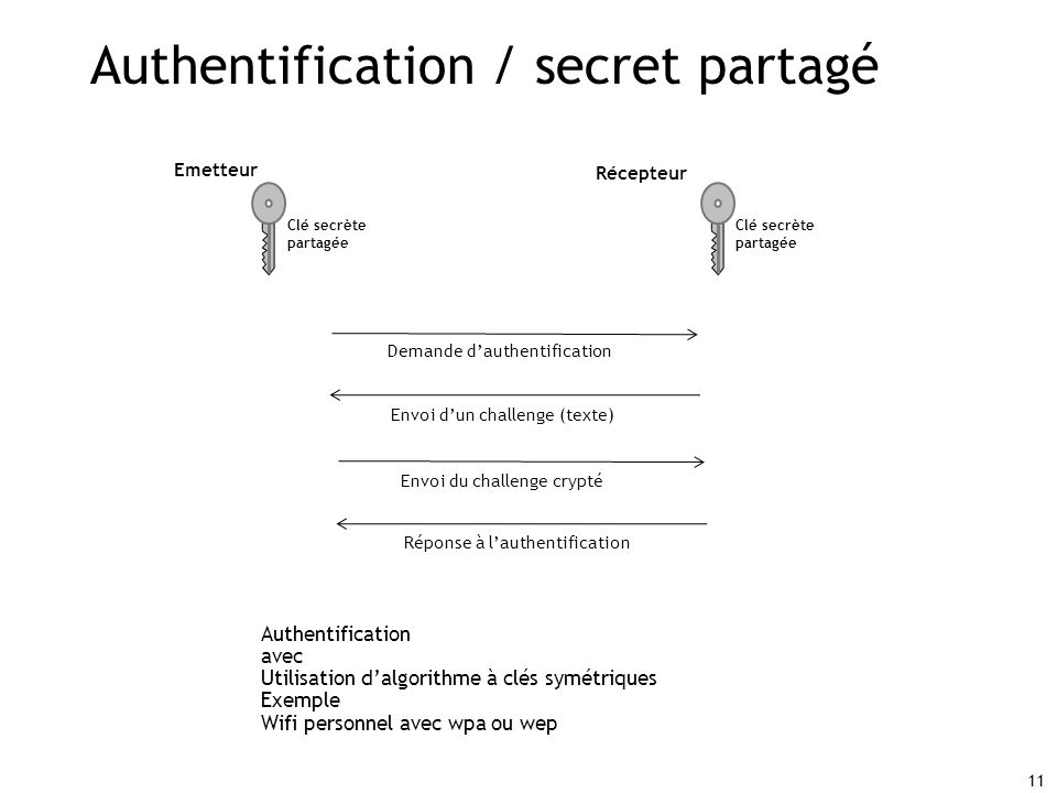 Authentification / secret partagé