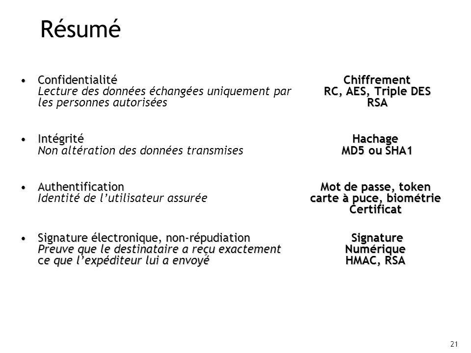 Résumé Confidentialité Chiffrement Lecture des données échangées uniquement par RC, AES, Triple DES les personnes autorisées RSA.