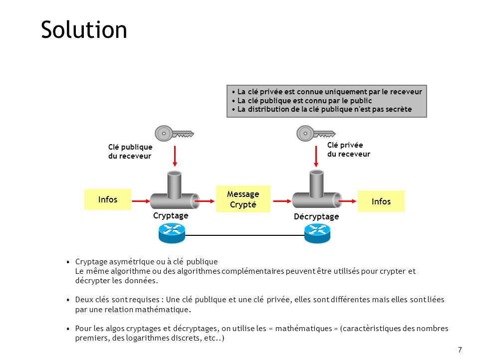 Solution Message Crypté Infos Infos Cryptage Décryptage