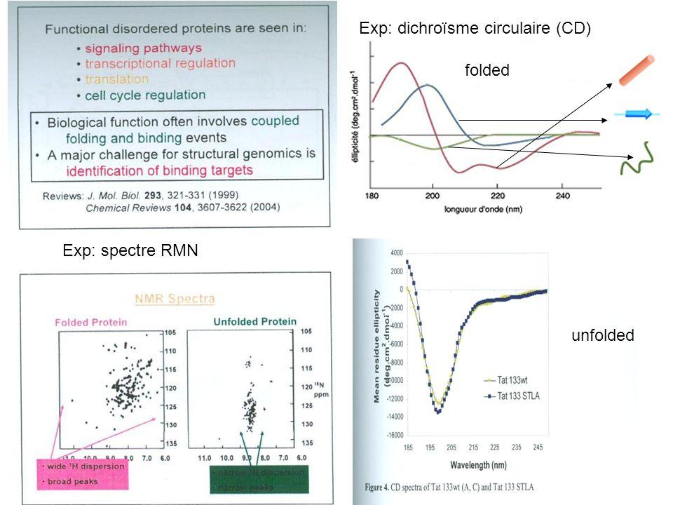 Exp: dichroïsme circulaire (CD)