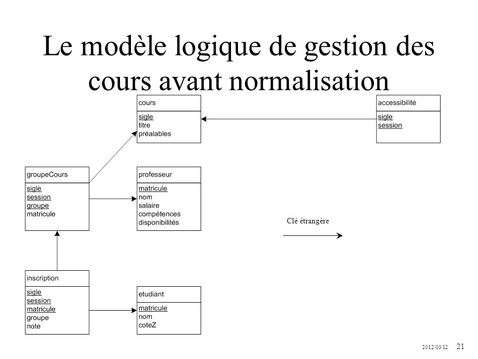 Le modèle logique de gestion des cours avant normalisation
