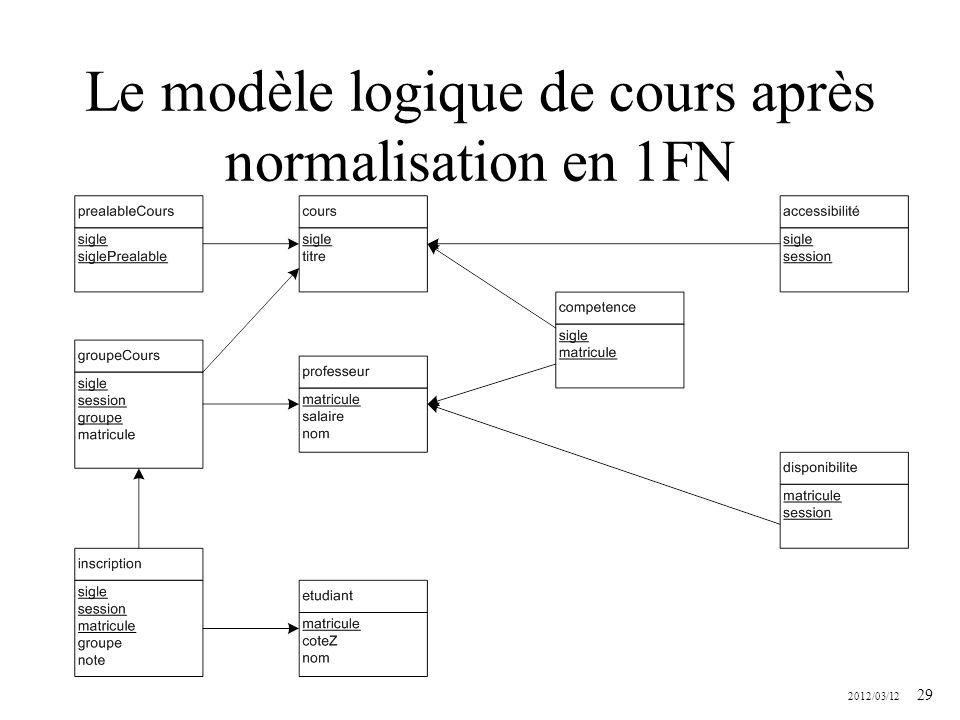 Le modèle logique de cours après normalisation en 1FN