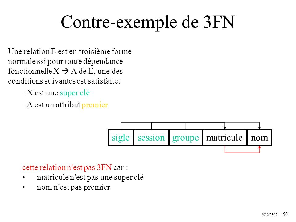 Contre-exemple de 3FN sigle session groupe matricule nom