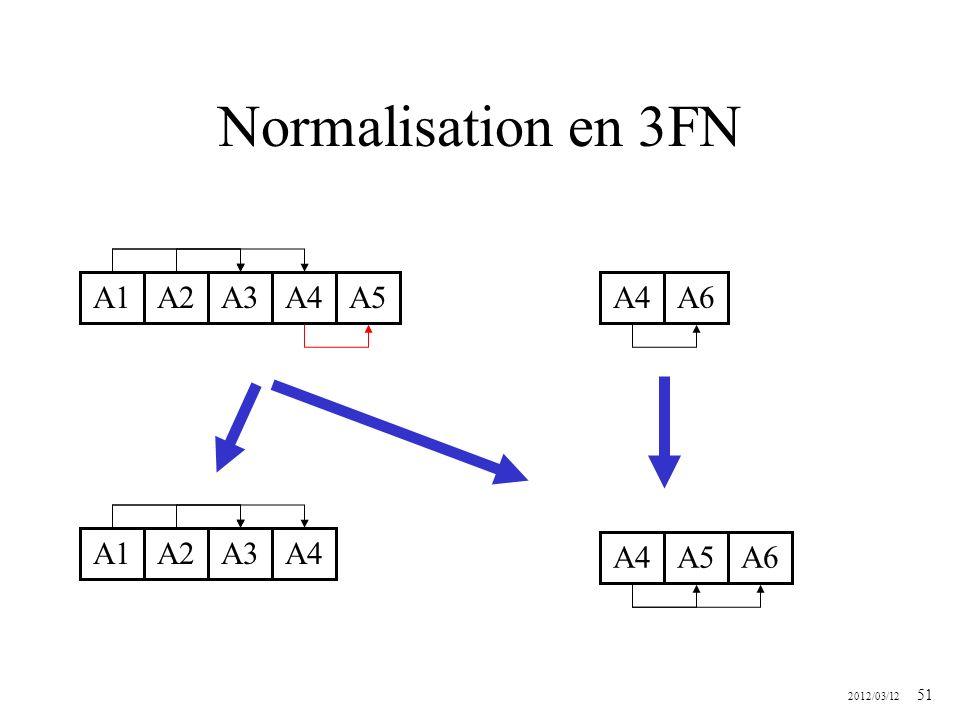 Normalisation en 3FN A1 A2 A3 A4 A5 A4 A6 A1 A2 A3 A4 A4 A5 A6