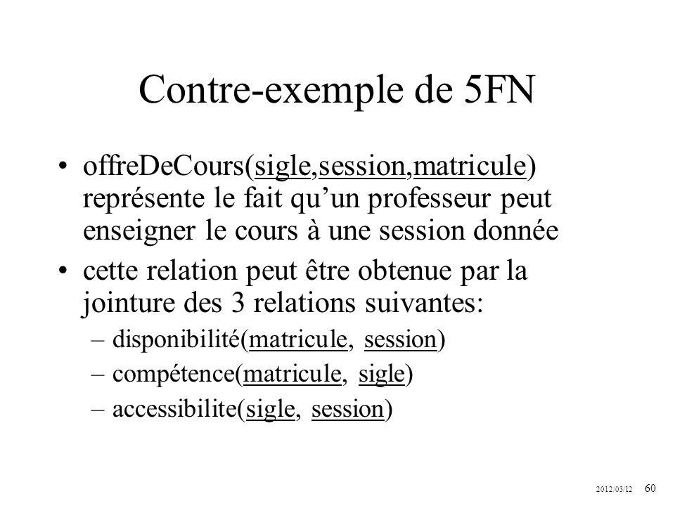 Contre-exemple de 5FN offreDeCours(sigle,session,matricule) représente le fait qu'un professeur peut enseigner le cours à une session donnée.