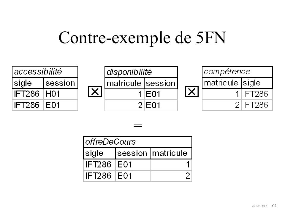 Contre-exemple de 5FN   =