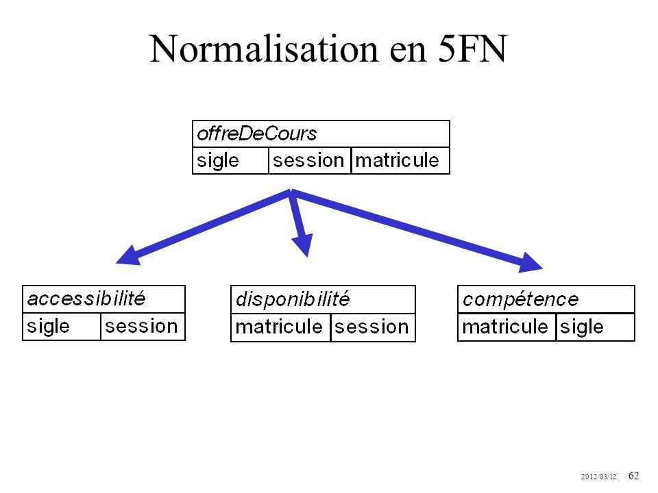 Normalisation en 5FN