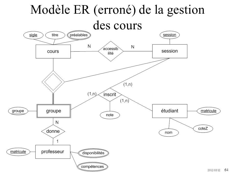 Modèle ER (erroné) de la gestion des cours