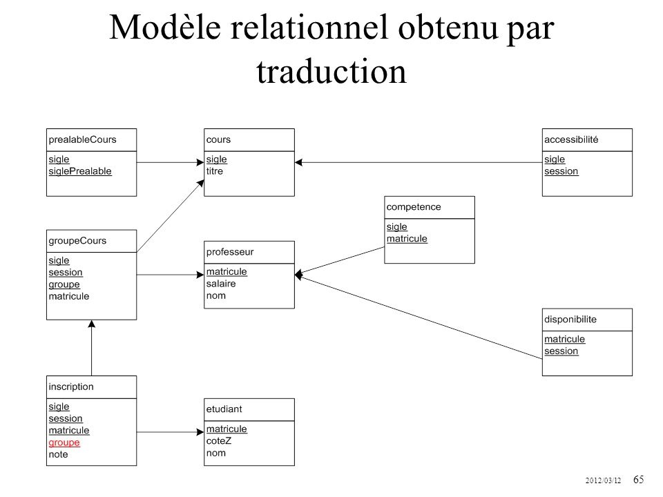 Modèle relationnel obtenu par traduction