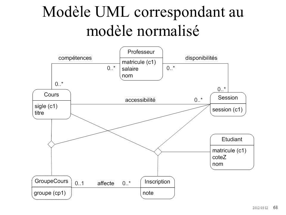 Modèle UML correspondant au modèle normalisé