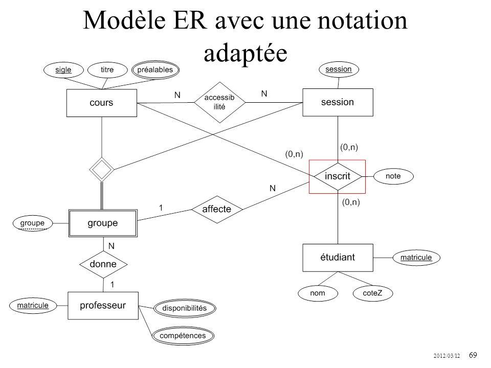 Modèle ER avec une notation adaptée