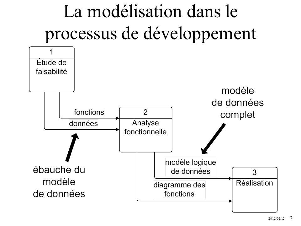 La modélisation dans le processus de développement