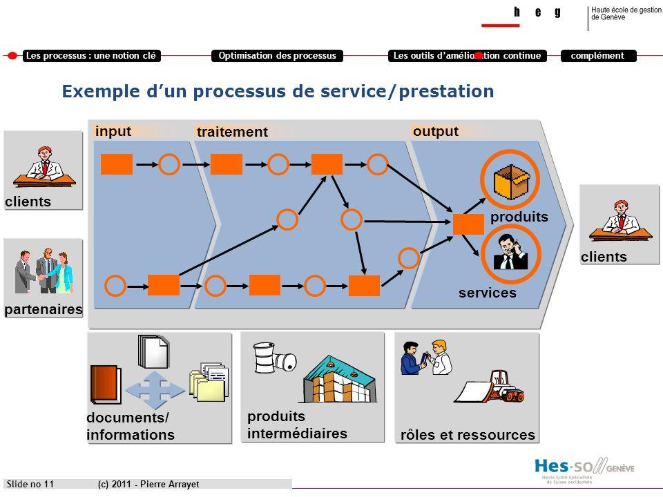 Exemple d'un processus de service/prestation