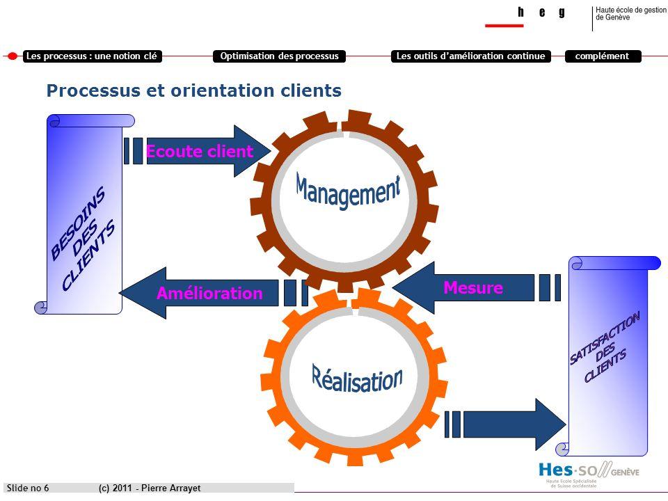 Processus et orientation clients