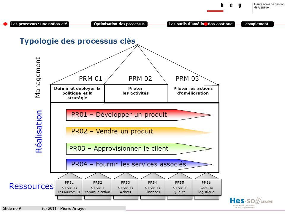 Typologie des processus clés