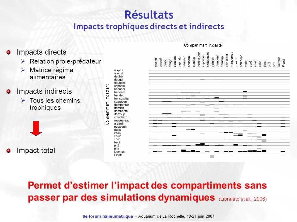 Résultats Impacts trophiques directs et indirects