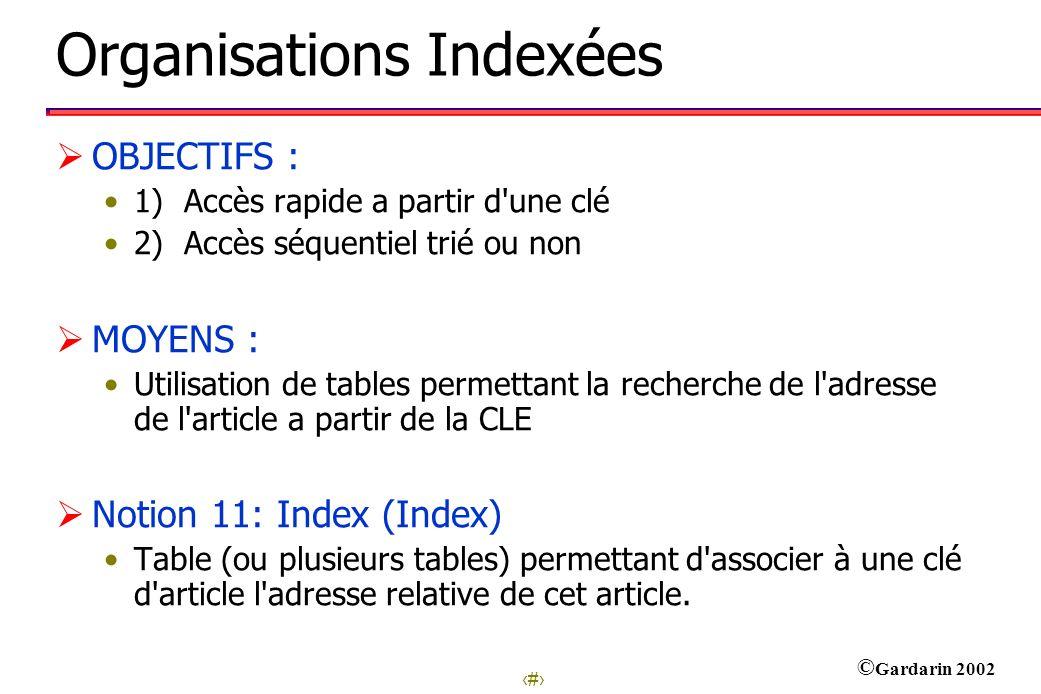 Organisations Indexées