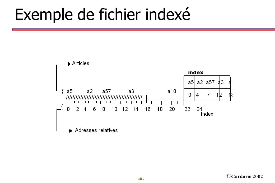 Exemple de fichier indexé