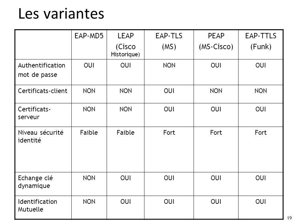 Les variantes EAP-MD5 LEAP (Cisco Historique) EAP-TLS (MS) PEAP