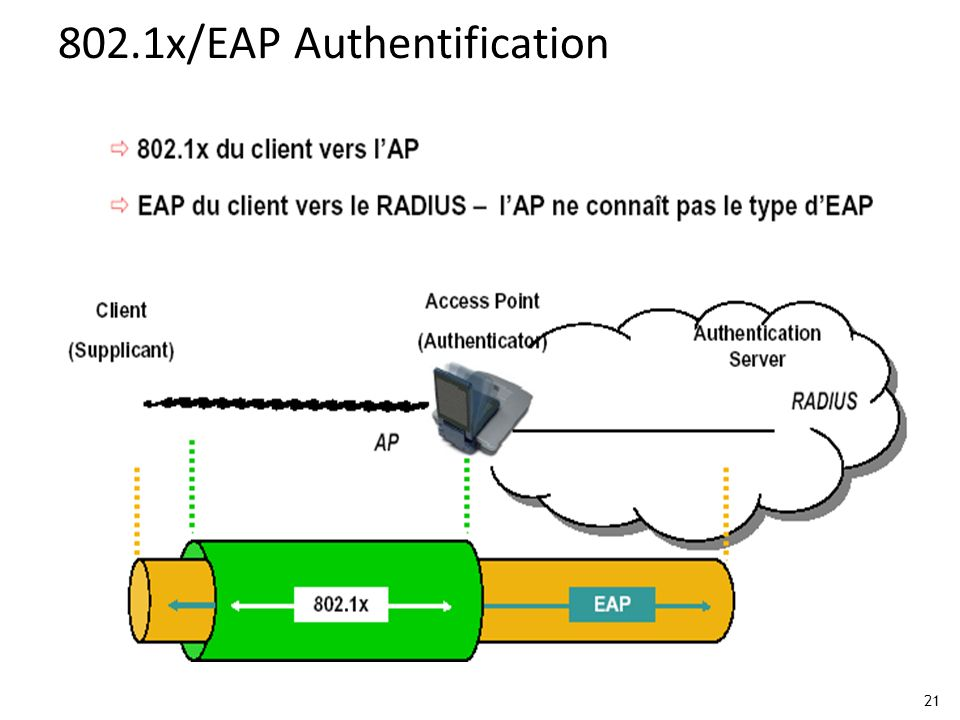802.1x/EAP Authentification