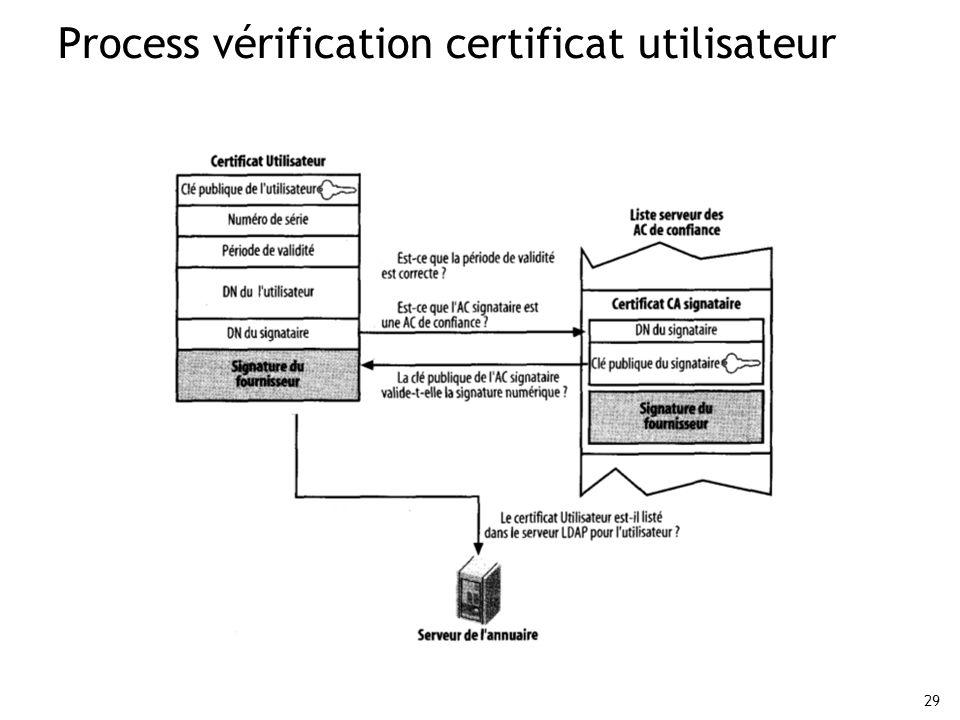 Process vérification certificat utilisateur
