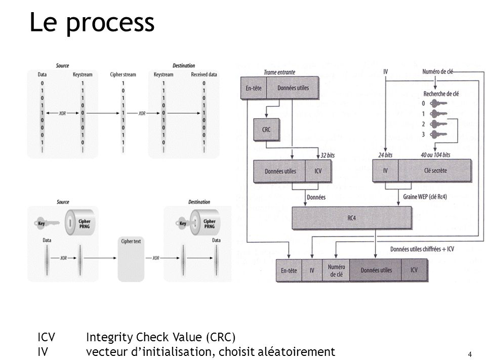 Le process ICV Integrity Check Value (CRC)