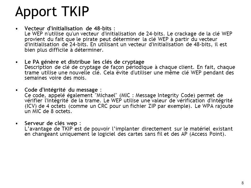 Apport TKIP