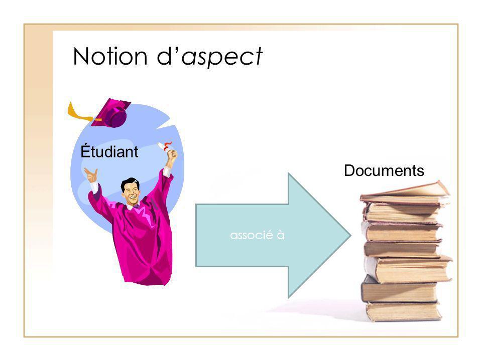 Notion d'aspect Étudiant Documents associé à