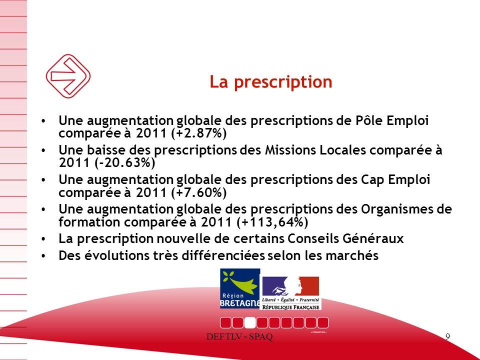 13/03/13 La prescription. Une augmentation globale des prescriptions de Pôle Emploi comparée à 2011 (+2.87%)