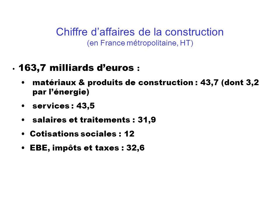 Chiffre d'affaires de la construction (en France métropolitaine, HT)