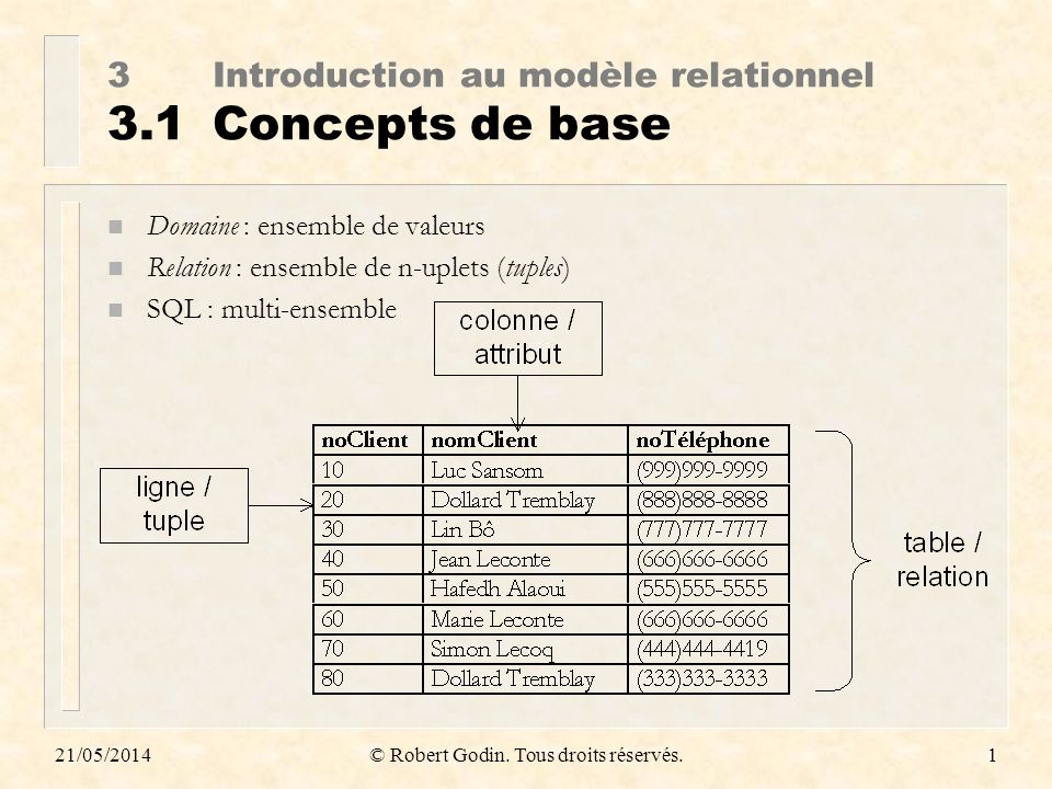 3 Introduction au modèle relationnel 3.1 Concepts de base