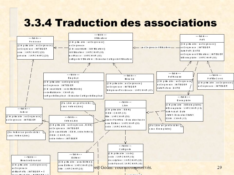 3.3.4 Traduction des associations