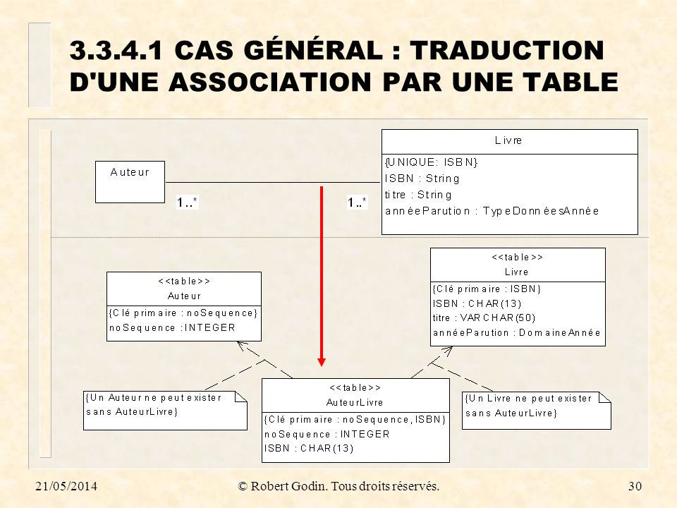 3.3.4.1 CAS GÉNÉRAL : TRADUCTION D UNE ASSOCIATION PAR UNE TABLE
