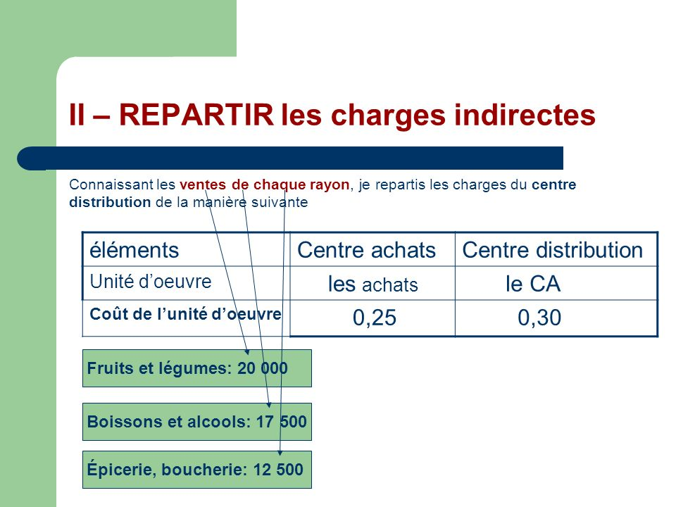 II – REPARTIR les charges indirectes