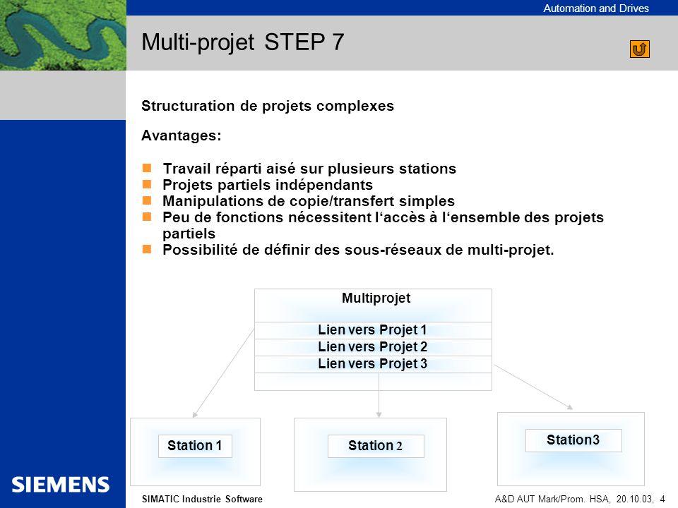 Multi-projet STEP 7 Structuration de projets complexes Avantages: