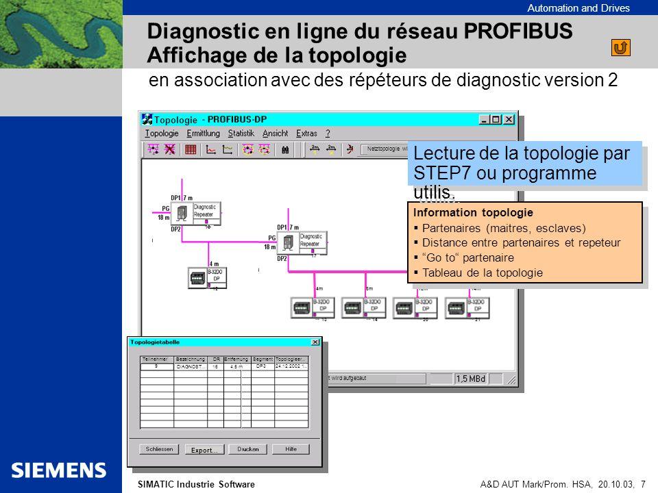 Diagnostic en ligne du réseau PROFIBUS Affichage de la topologie