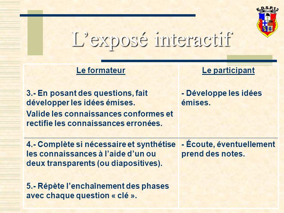 L'exposé interactif Le formateur