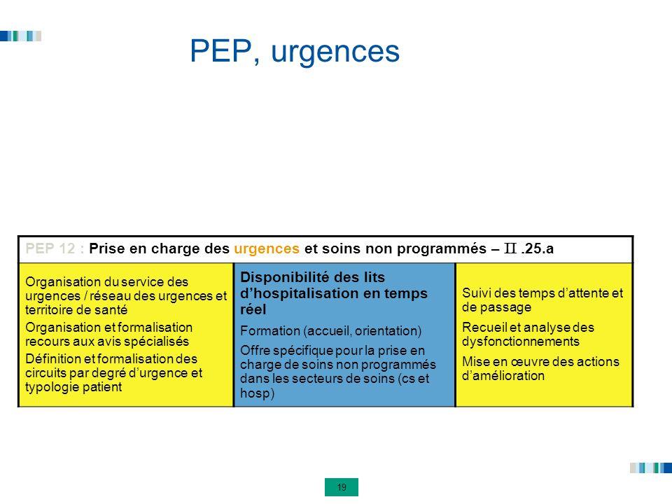 PEP, urgences Disponibilité des lits d'hospitalisation en temps réel